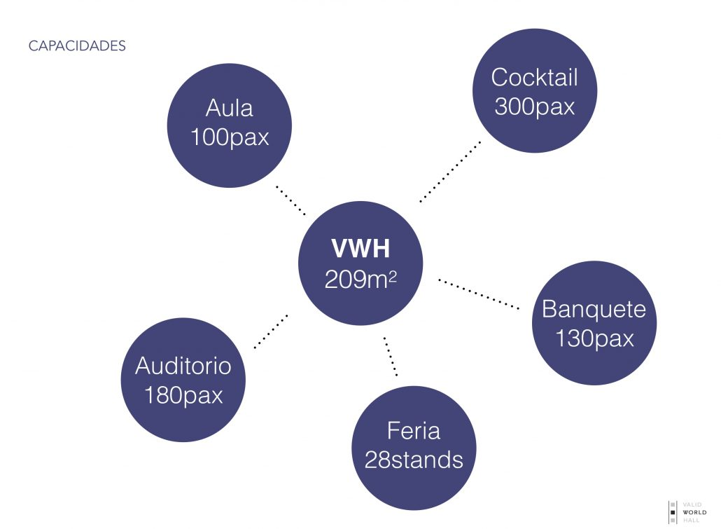 Locales para eventos en Barcelona - Alquiler de espacios y salas para eventos